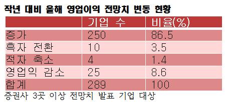 """상장사 10곳 중 9곳 """"작년보다 실적 좋아진다"""""""